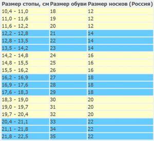 таблица размеров детских носочков