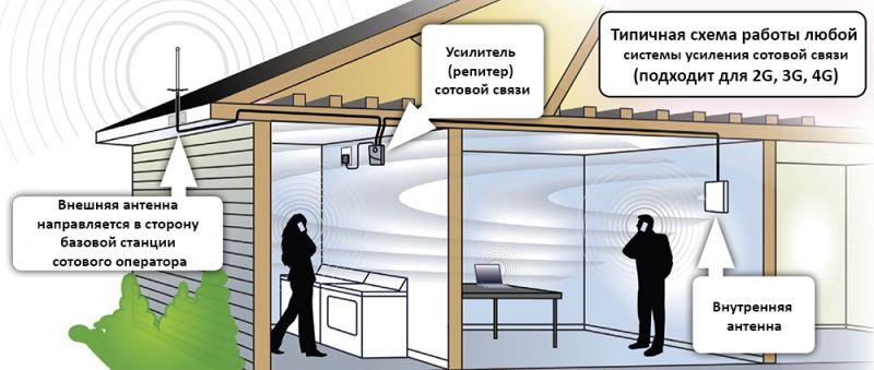 Монтаж и установка усиления сотовой связи
