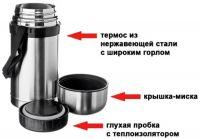 Термос Vetta суповой - из чего состоит
