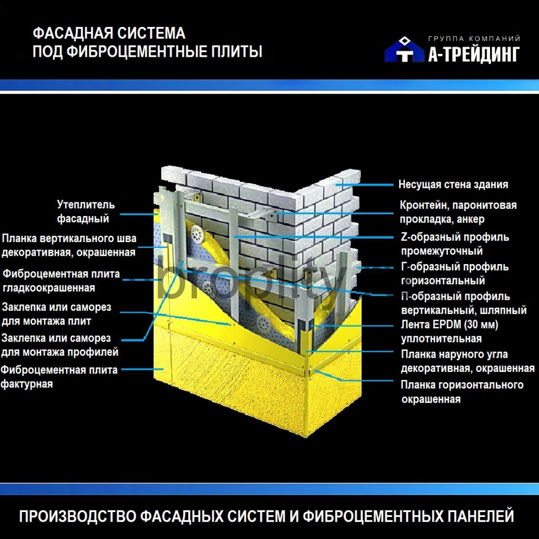 Отделка фасадными панелями