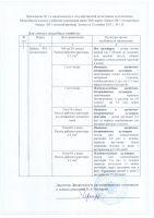 Байкал эм-1 удобрение показатели
