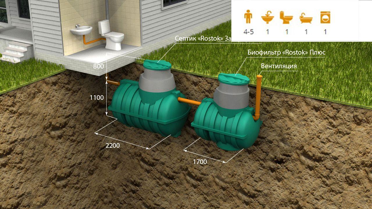 Автономная канализация «Rostok» Загородная Плюс
