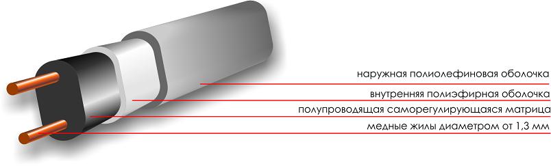 Кабель саморегулирующийся SAMREG-16-2