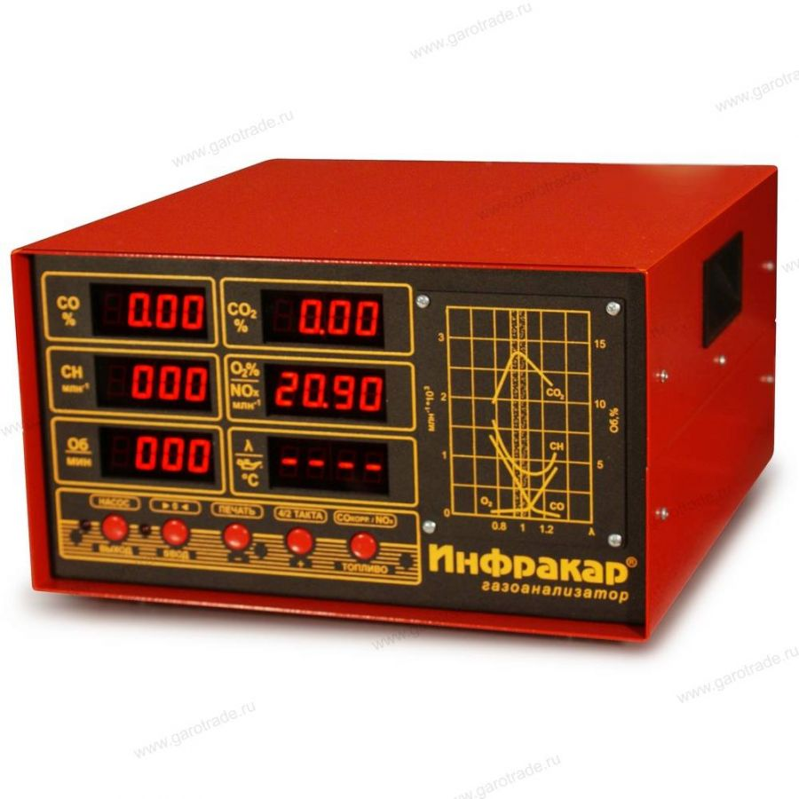 ИНФРАКАР М-2Т.01 газоанализатор 4-х компонентный I класс точности